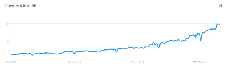 machine learning Explore Google Trends