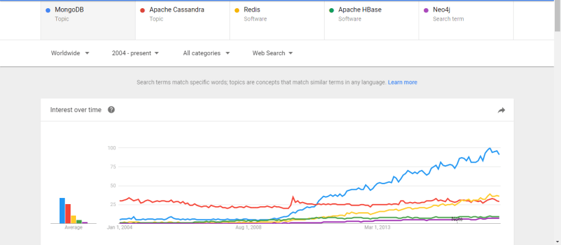 Non relation database popularity chart