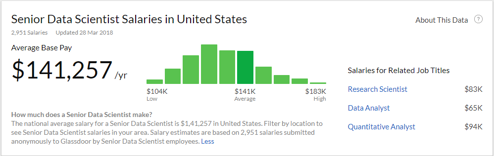 Data Scientist Salary in USA   ( Source - https://www.glassdoor.co.in )