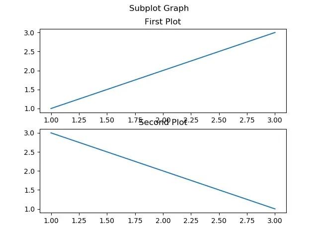 Matplotlib Tutorial : A Basic Guide to Use Matplotlib with