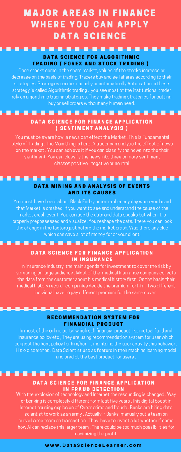 Major areas in finance where you can apply data science