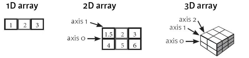 n-dimensional tensor