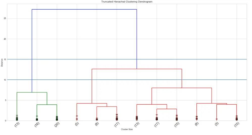 iris data dendrogram