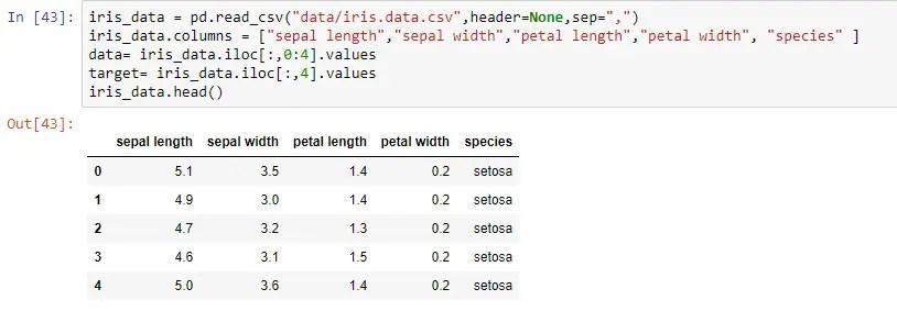 Iris Data Set