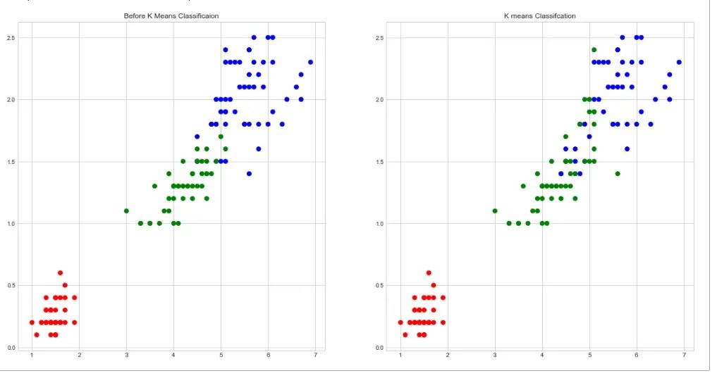 k mean clustering model after relabeling