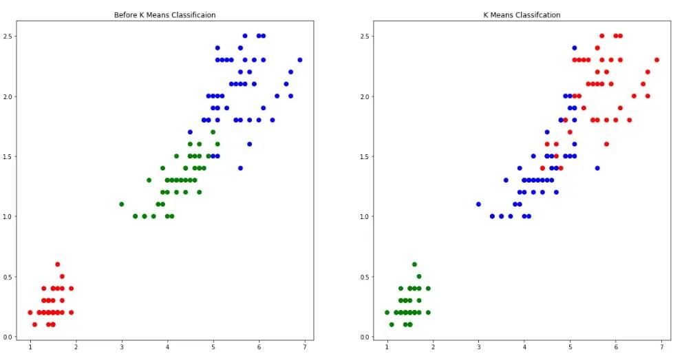 k mean clustering model output