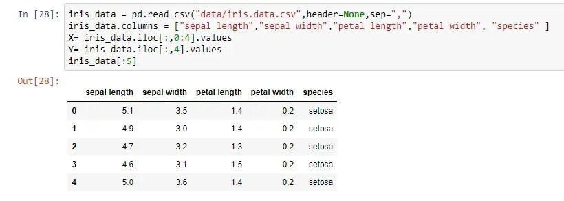 read the Iris Data