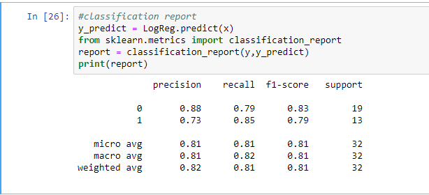 classification report on the Logistic Regression