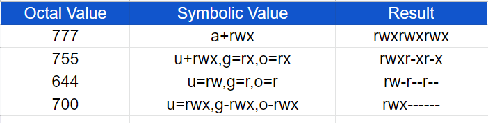 compare octal with symbolic notation permissions