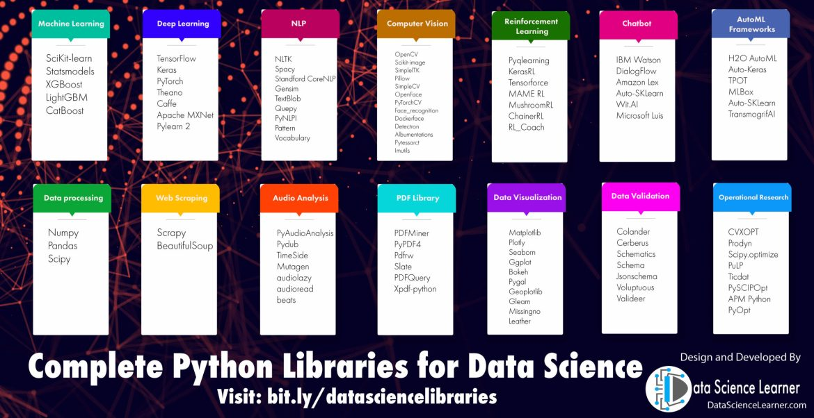 Complete Python Libraries for Data Science Infographic