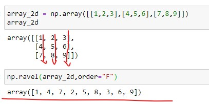 Applying ravel() with order F