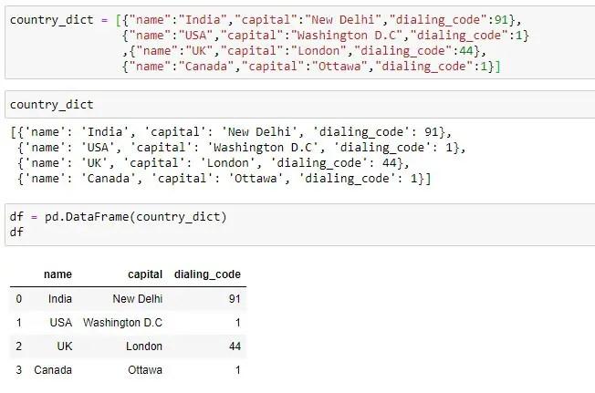 Converting list of dictionaries to pandas dataframe