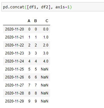 Merging two dataframes using the Pandas.concat() method