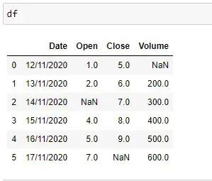 Sample Pandas Dataframe with NaN values