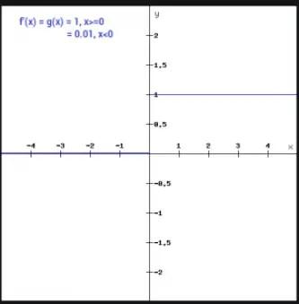 leaky relu derivative python graph