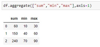Aggregate over rows on min ,sum ,max