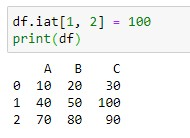 Changing the value of element using iat method