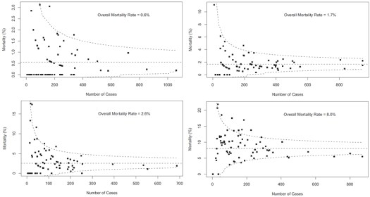 Funnel plots of US centres performing congenital cardiac surgery