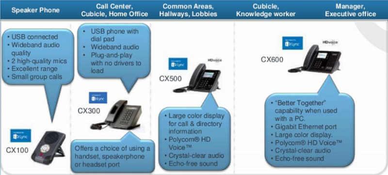 Polycom Lync Phones Dubai