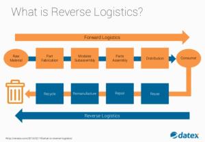 Reverse Logistics  Supply Chain Management Basics | Datex Corp