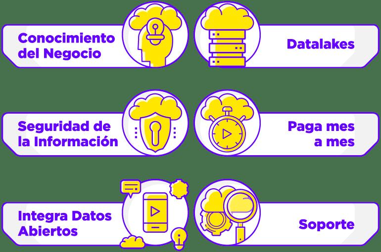 Infografía Datup Plataforma BDaaS AIaaS IoTaaS Beneficios Clave