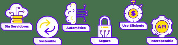 Infografía Datup Plataforma BDaaS AIaaS IoTaaS