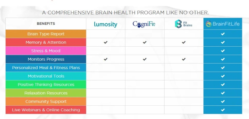 BrainFitLife compares itself to Lumosity, CogniFit, and FitBrains - thinks it is the best. Is it?