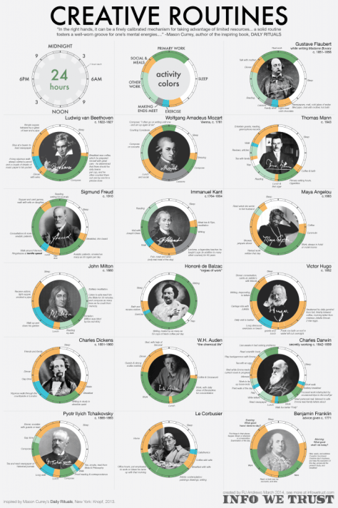 The routines of some famous creative individuals.