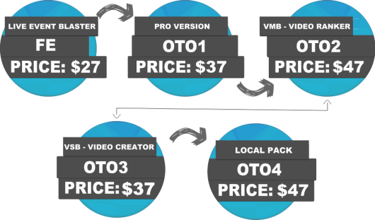 pricing and upsells