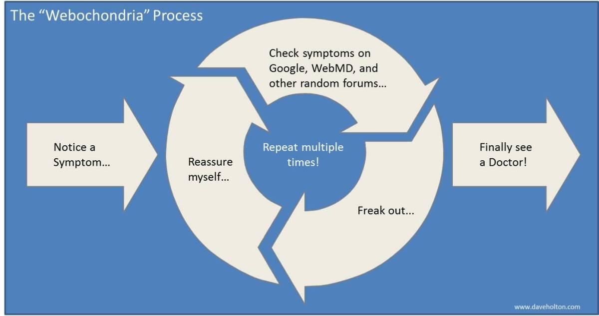 Step 1: Notice Symptoms, Step 2-6: Reassure self, Google symptoms, Freak out, Repeat! Step 7: Finally See Doctor!