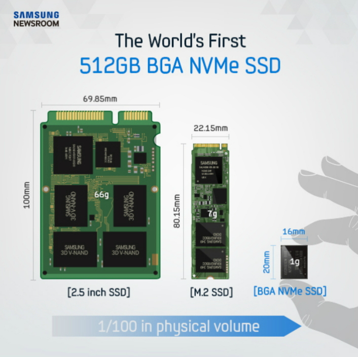 Samsung producing first 512GB NVMe SSD in a single BGA package