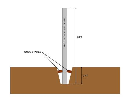 Fig 2 Concrete post