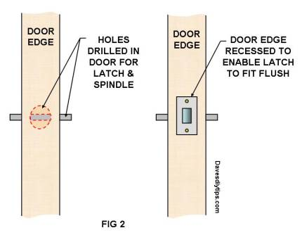 Drill holes for latch and spindle - Recess door edge to fit latch flush
