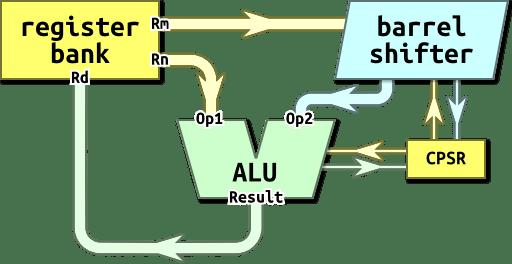 Organisation diagram.