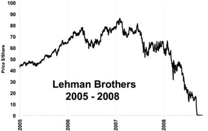 Grafico del precio de la acción de Lehman Brothers 2005-2008