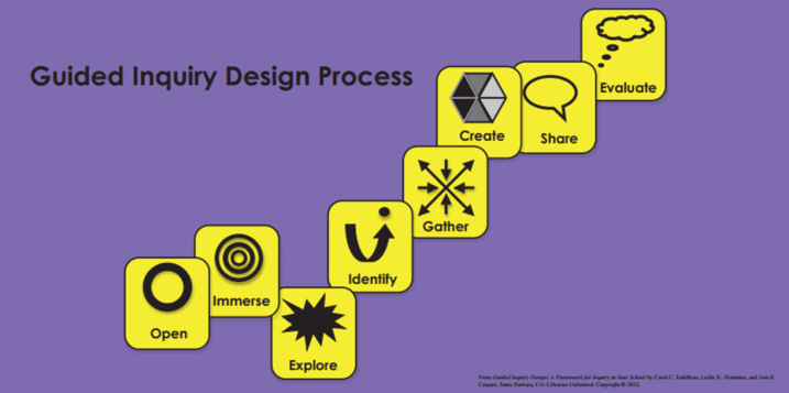 GuidedInquiryDesignProcess