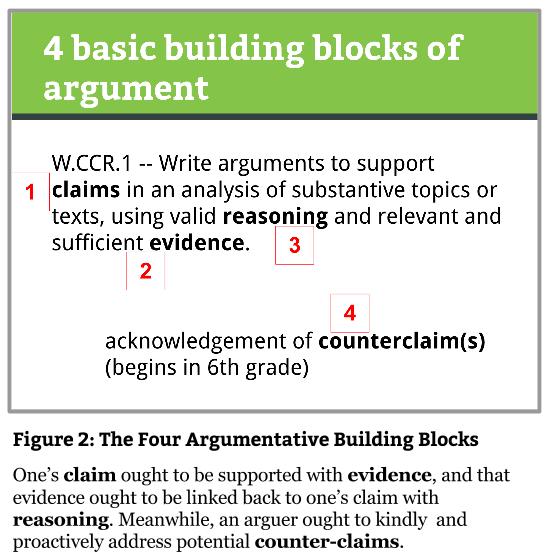 Fig 2 Four Building Blocks of Argument (1)