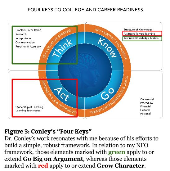 Fig 3 - Conley's Four Keys