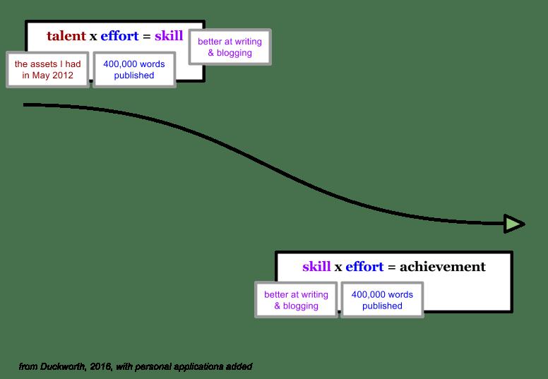 Effort Counts Twice Stuart examples (1)