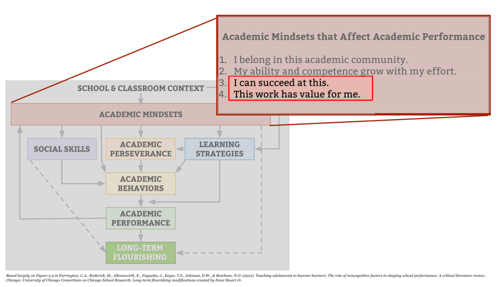 Figure 1: Academic Mindsets 3 and 4 deal with expectancy and value.