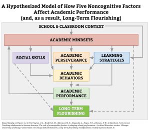 Figure 1: The Consortium Framework.