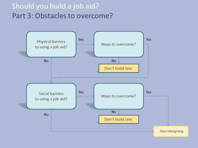 Part 3: what obstacles does your job aid need to overcome?