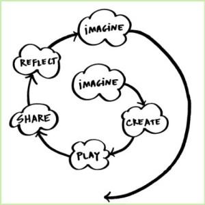 Resnick's image of kindergarten learning