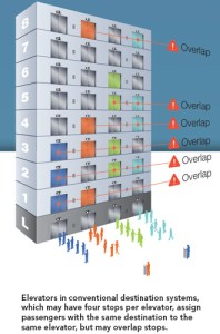 A multistory building showing elevators assigned to specific floors. If you're going to the 8th floor, you'll be assigned to elevator B or D.