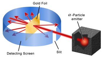The gold-foil experiment carried out by Geiger and Marsden