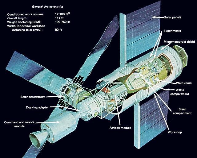 https://i2.wp.com/www.daviddarling.info/images/Skylab_2.jpg