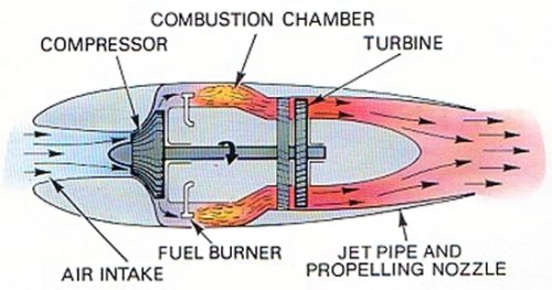 Brayton Cycle Jet Engine Chemical And Biomolecular Engineering
