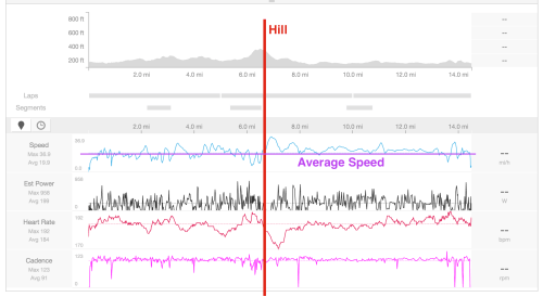Hill and average speed analysis