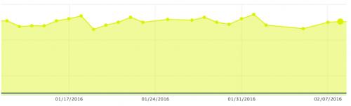 4 Week Weight Trend
