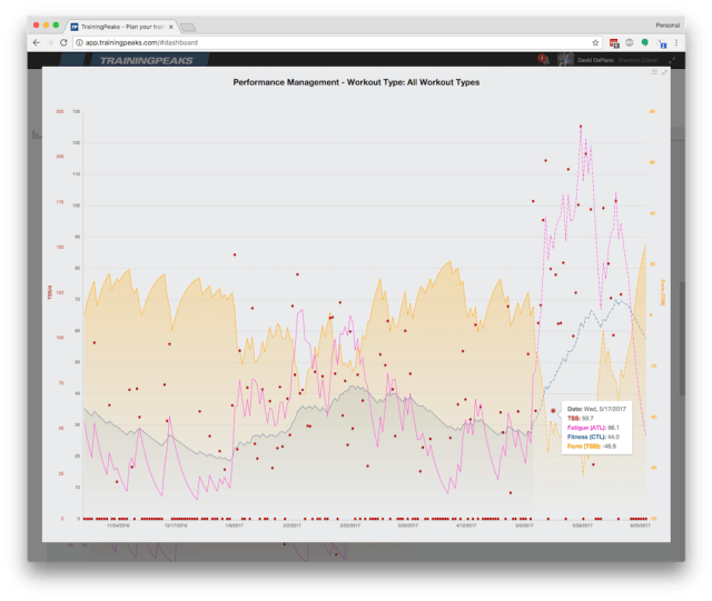 TrainingPeaks - Performance Management Chart